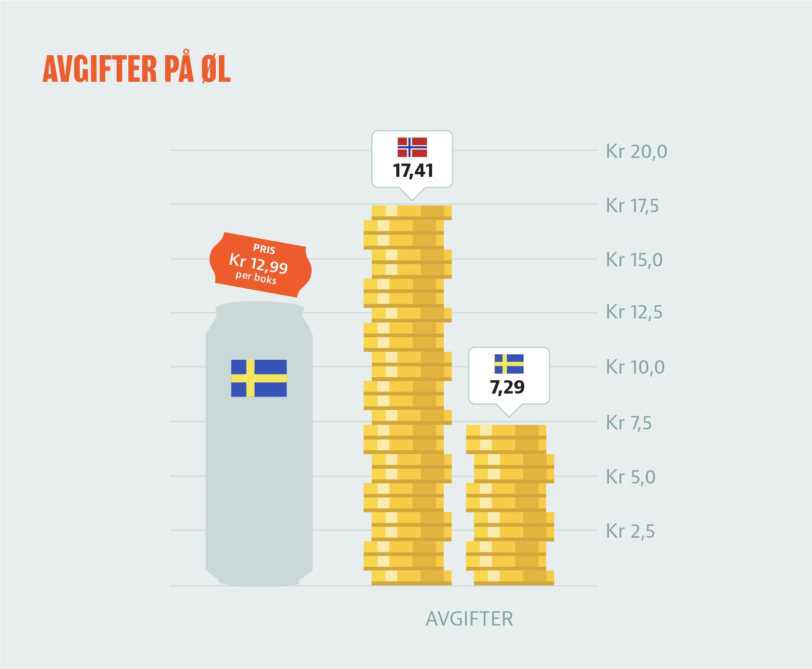 Illustrasjon: De norske ølavgiftene alene er langt høyere enn du betaler i kassa i Sverige responsive-focuspoint focus-horizontal-50 focus-vertical-50