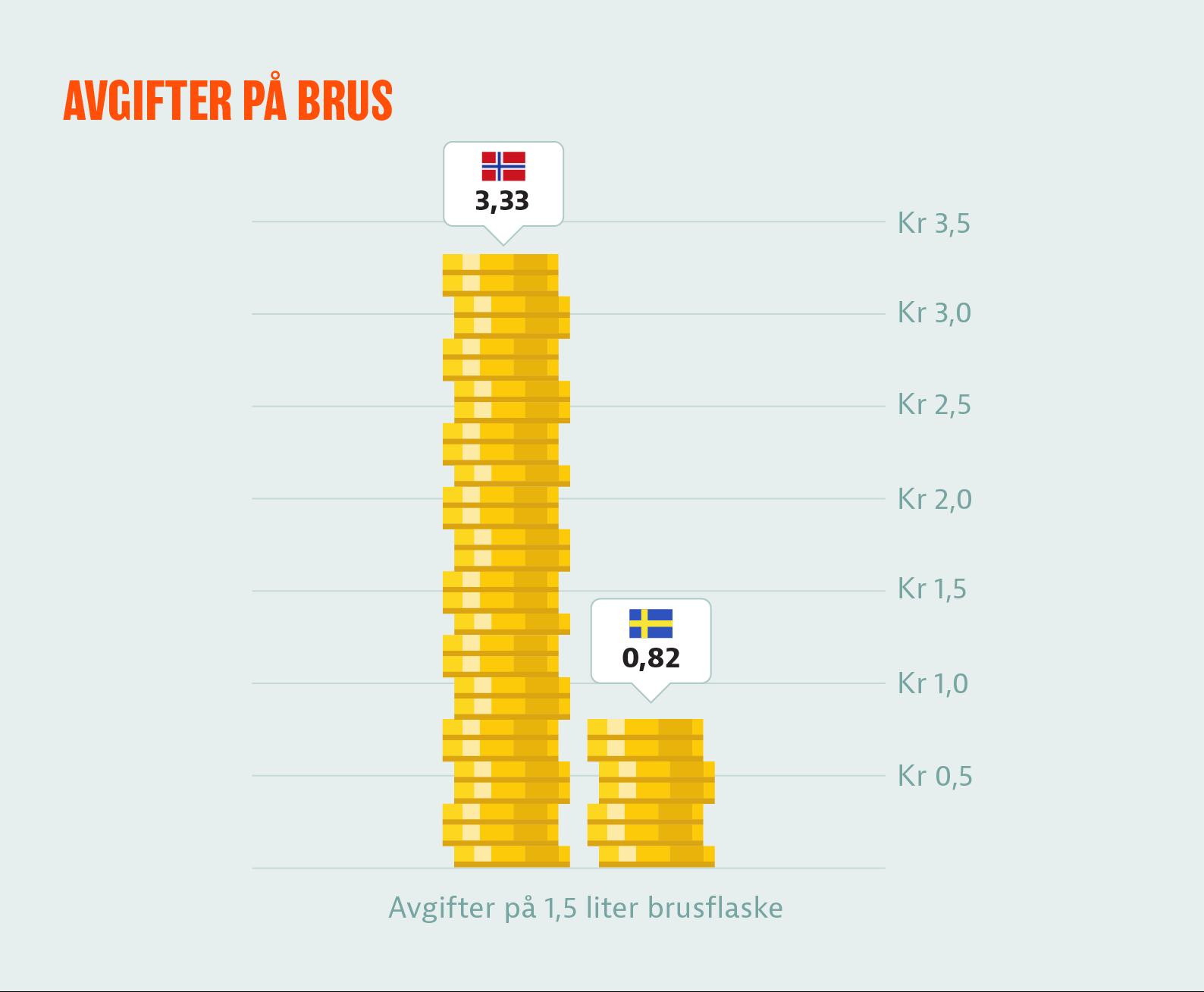 Norske avgifter på brus er 4 ganger så høye som i Sverige